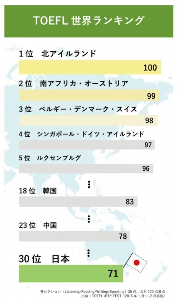 EnglishLab「TOEFLに見る世界における日本人の英語力」